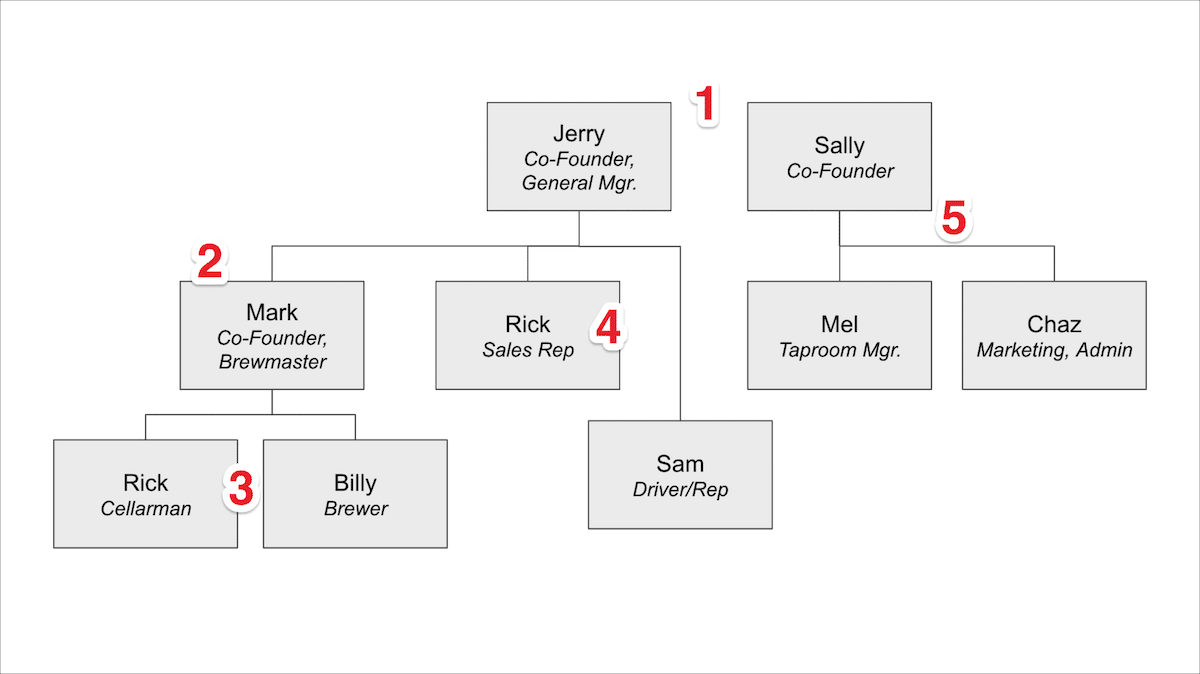 org chart analysis example